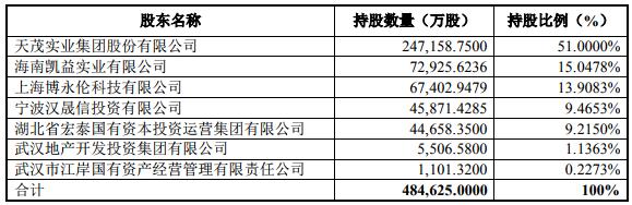 天茂吸纳合并国华人寿的49%股权 出清安盛天平财险股权