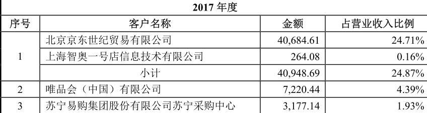 北鼎晶辉IPO:毛利率5年增长1.3倍 产销严重倒挂涉嫌虚增销量