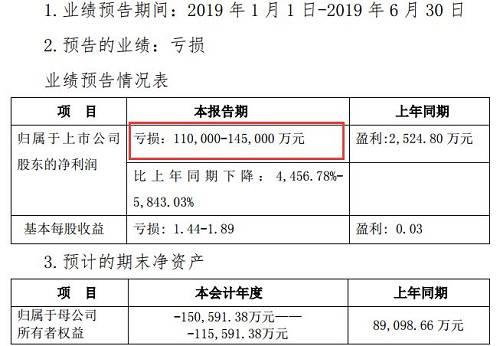 沈阳机床去年已然大亏,2018年年报显示净利润为-7.88亿元,上年同期则为1.18亿元,由盈转亏。截至2018年末,沈阳机床总资产203.92亿元,负债合计202.42亿元,资产负债率达99.26%。