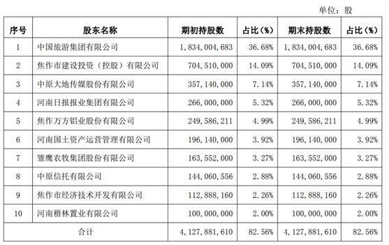 焦作中旅银行挂牌增资 新增投资方持股比例合计不低于10%