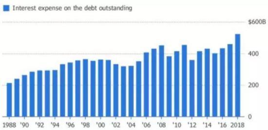 美债,全世界最大的骗局!