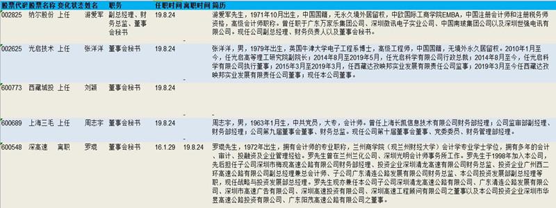 董秘日报:薪资逐年翻番进阶高薪职位 董秘圈男多女少是常态