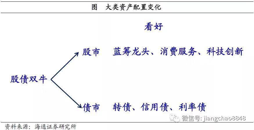 海通证券:中国供给侧结构性改革有望带来股债双牛