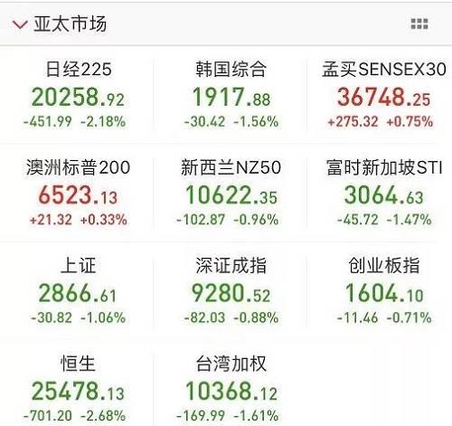 A股脱敏进行时!全球杀跌,中国资产尽显平稳特征!数百亿资金明天正式入场扫货,特朗普却要放弃美股?