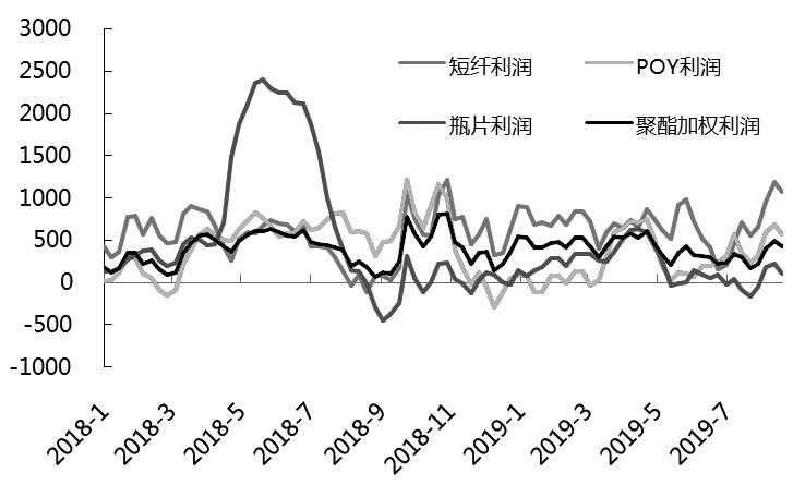 图为聚酯利润(单位:元/吨)