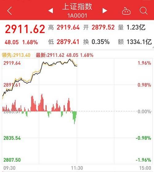 北上资金果然在大举买入,今日上午又买入高达64亿元。两市量能明显放大,半天成交额达到3300多亿元。牛市先锋的券商股大涨,领头的中信建投已经涨停。