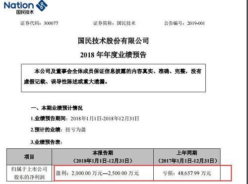 2月28日,国民技术披露《2018年度业绩快报暨业绩预告修正公告》,预计2018年净利润修正为亏损4.63亿元。