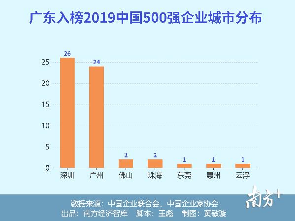 2019中国企业500强出炉,广东57家企业入榜!