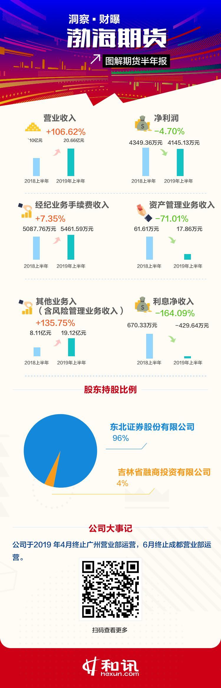 洞察财曝|渤海期货2019上半年净利润下滑4.70% 资产管理业务收入锐减71.01%