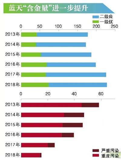 上月PM2.5月均浓度首次低于30微克
