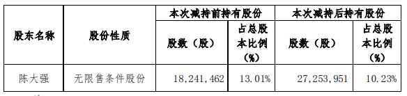 佳发教育第三大股东减持740.48万股,套现1.65亿