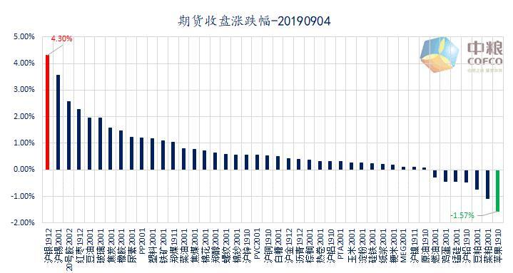 云数据:商品股市齐欢腾 金九旺季悄然到