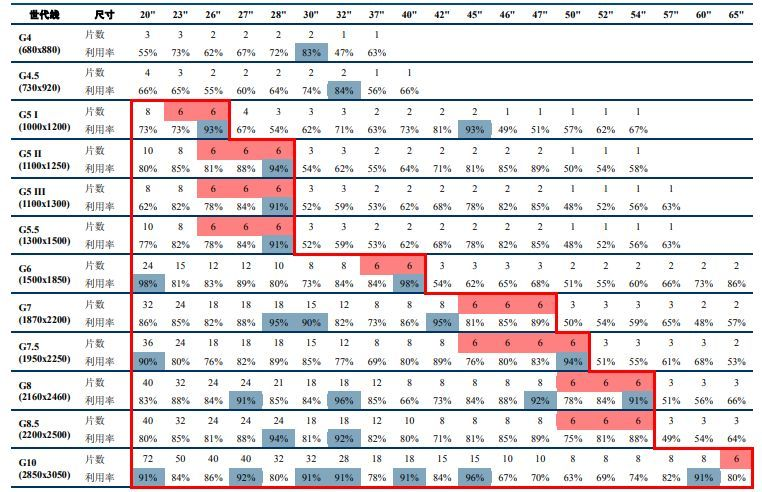 全球面板行业凛冬已至,如何成为穿越暴风雪的少数派?