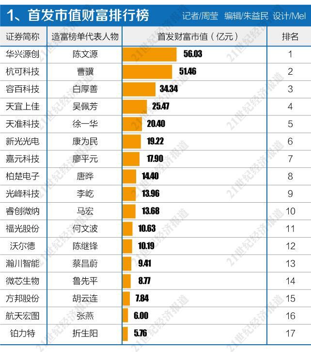 华兴源创董事长陈文源以56.03亿元的身价坐拥首发市值财富榜榜首。