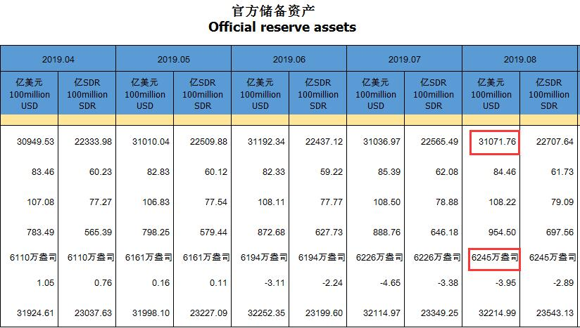 「证券投顾」中国8月末外储环比上升35亿美元,央行连续9月增持