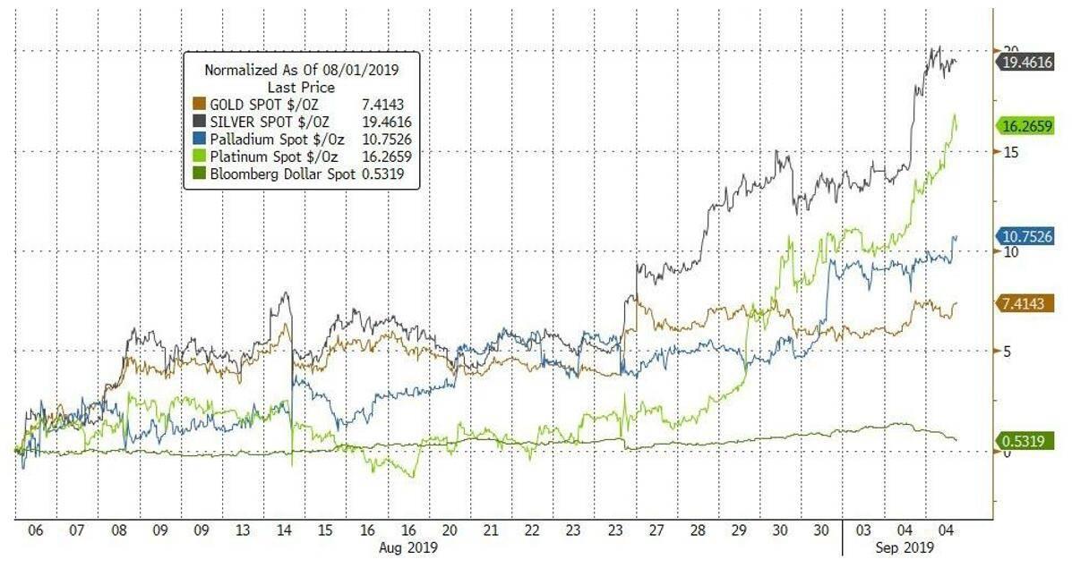 黄金和白银并不是唯一上涨的金属,铂金最近升至16个多月来的最高水平,钯金在触及一个月高点后上涨4.1%。