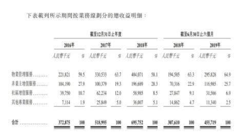 时代中国旗下物业公司拟赴港IPO 资本负债率达1022.2%