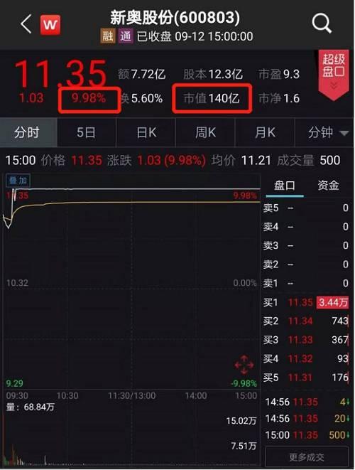 同样,9月12日新奥能源早盘开盘也出现明显的异动,股价短时冲上高位。截至当天收盘,新奥能源股价报79.70港元,涨幅2.77%。