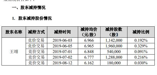 """佳讯飞鸿董事会换届:4位持股董事集体退出6月份开始""""疯狂""""套现"""