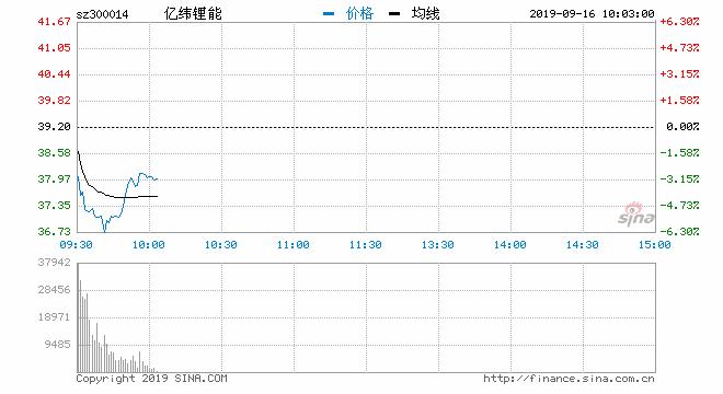 券商研报力挺挡不住股价下跌 亿纬锂能早盘重挫5%