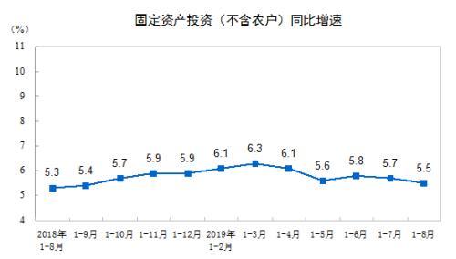 证券交易工具统计局:前8月全国固定资产投资同比增长5.5%