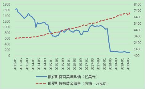 資料來源:美國財政部;俄羅斯央行;WIND