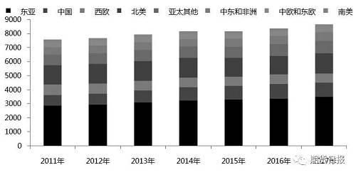 图为全球纯苯产量分布趋势(单位:万吨)