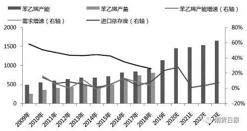 图为中国苯乙烯产能消费增长情况(单位:万吨)