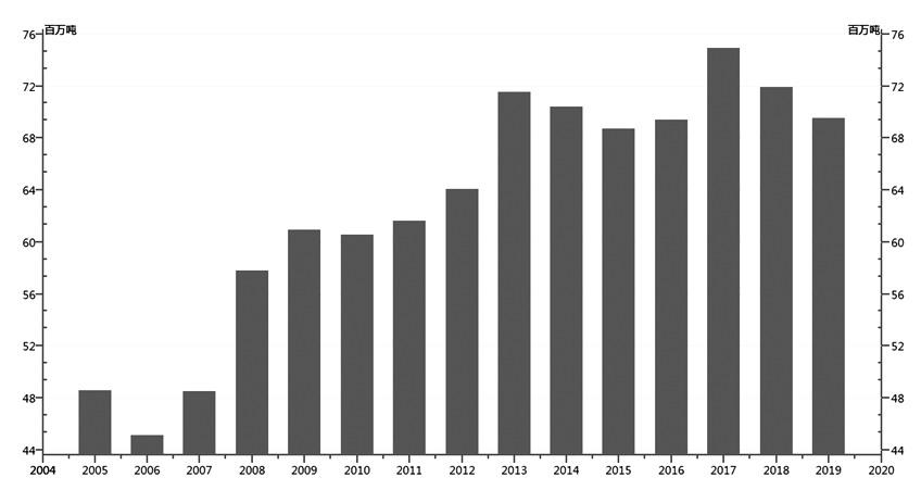 图为历年全球菜籽产量