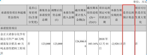 【红岸预警】金正大失色:疯狂扩张后留下重重隐患 超30亿资金或遭占用