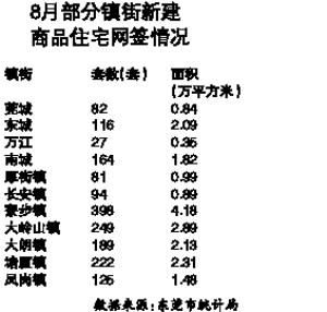 """东莞全市网签4627套 沙田""""最热卖"""""""