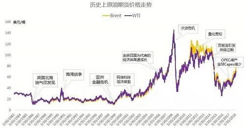 图表来源:南方基金,彭博,1983年~2018年