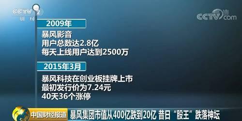 2009年,暴风影音用户总数达2.8亿,每天上线用户达到2500万,仅次于当时的腾讯QQ和迅雷。