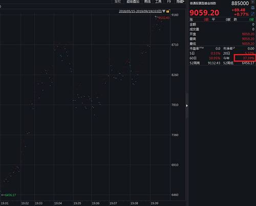 WIND偏股混合型基金指数表现也十分不错,今年以来涨幅达到了35.98%,超出上证指数表现也有15个百分点以上。
