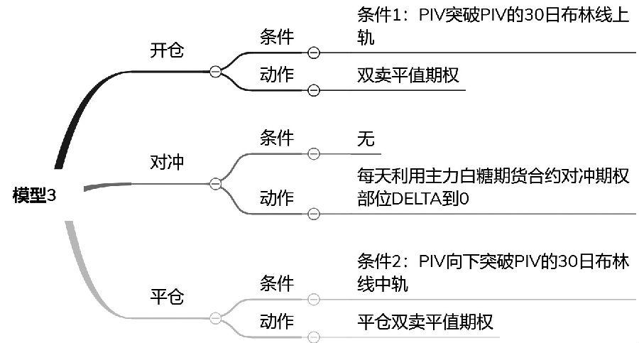 图4为模型3的详细逻辑