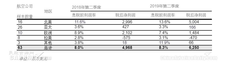 国际航协:8月全球航企股价环比下跌近五个百分点