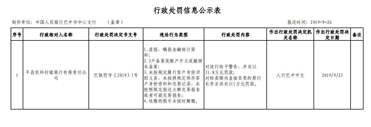 平昌農科村鎮銀行遭警告 原行長李吉洪被罰1萬元