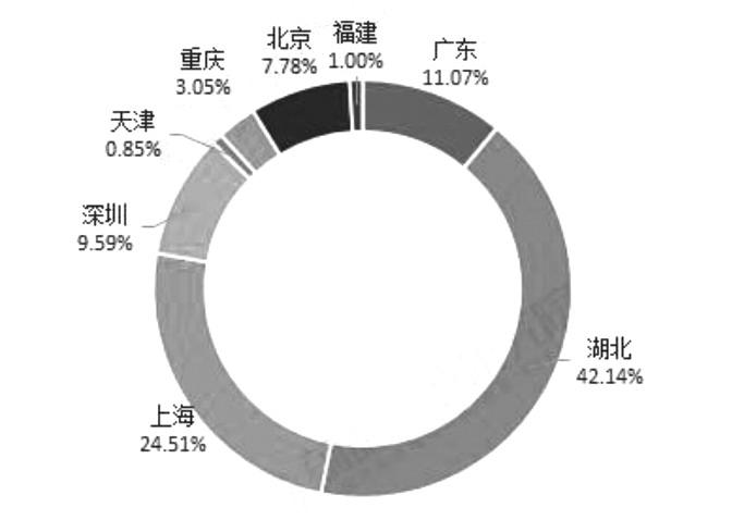 图为2013—2018年我国碳排放交易量区域分布情况