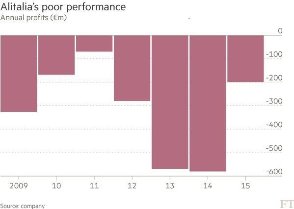 达美航空愿收购破产意大利航空10%的股份