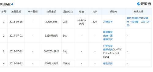 投行摩根士丹利、花旗集团、瑞银集团、中金公司和香港尚乘集团(AMTD)将担任房多多的联席承销商。