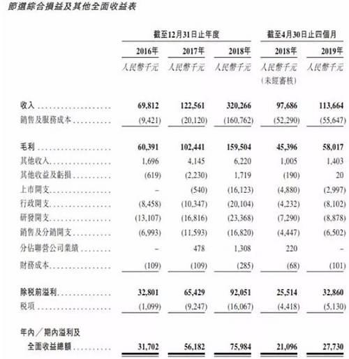 截至2016年、2017年及2018年12月31日止年度以及截至2018年及2019年4月30日止四个月,来自在线广告服务的收入分别为人民币6680万元、人民币9770万元、人民币17460万元、人民币4220万元及人民币6520万元,分别占总收入95.7%、79.7%、54.5%、43.2%及57.4%
