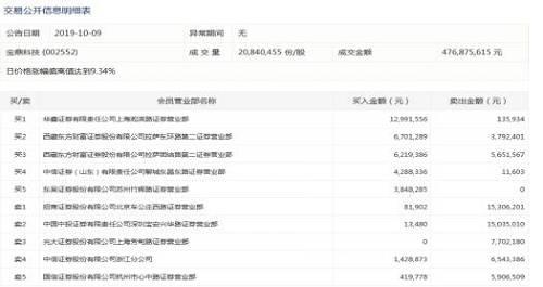 以10月9日来看,买入与卖出前五大席位均为游资,其中净买入前三大营业部为华鑫证券上海淞滨路证券营业部、西藏东方财富证券股份有限公司拉萨东环路第二证券营业部、西藏东方财富证券股份有限公司拉萨团结路第二证券营业部,买入净额分别为1285.56万元、290.88万元、56.78万元。