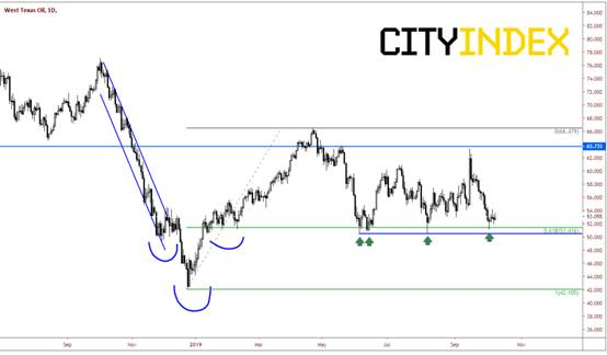 嘉盛集团:油价悄然上升,继续关注美中贸易消息