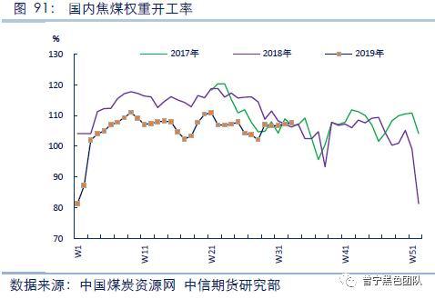 3、焦煤进口量增加,对市场的冲击较大