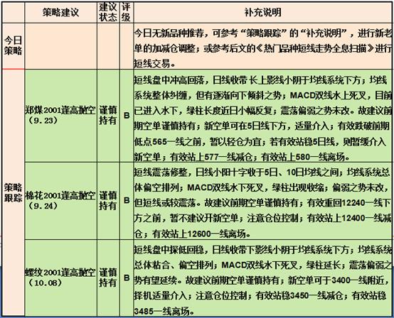 灰天鹅:10月14日期货操作建议