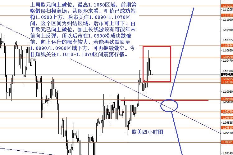 <b>张果彤:美元指数关注98.80强阻力</b>