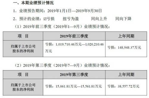 """贾跃亭的债务规模已经暴露已经达到210亿仍然欠债254亿确认破产重组后再提""""做责任"""""""
