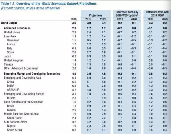 成都gdp为什么增长慢了_成都上半年实现GDP8298.63亿元,同比增长0.6%