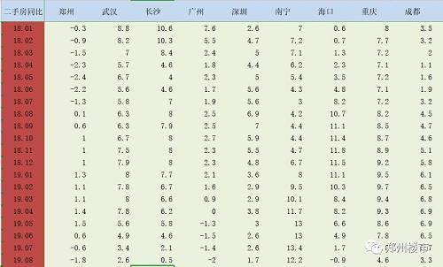 我们先来看同比数据,跟郑州同是二线城市的武汉,长沙,重庆,和成都二手房同比都是增幅的,而郑州则是自从进入2019年经过3/4月的小阳春以后,一直在下降。2018年对于全国的房地产来说,是最艰难的一年,而在7/8月份同比负增长跟2018年年初的数据差不多。