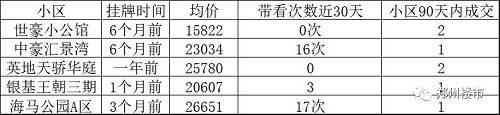 除了环内,环外二手房的价格不坚挺,有下降趋势,白沙一二手房倒挂会相对严重,融创象湖1号的挂牌价格,比之前有所下降。